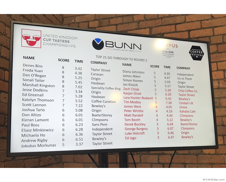 The scores at the end of the first round, with four other people joining Denes on 8/8.