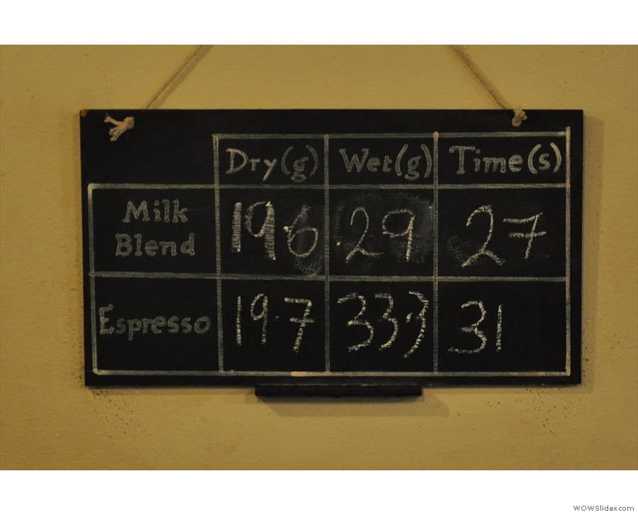 Weights and extraction times/weights are chalked up every day.
