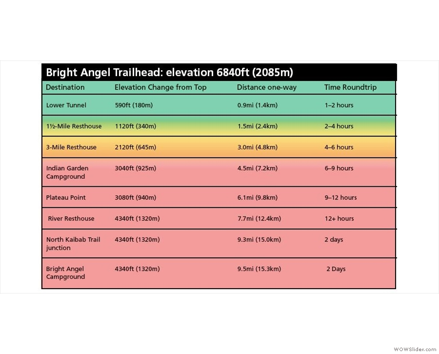 Some information about Bright Angel Trail (taken from a National Park leaflet).